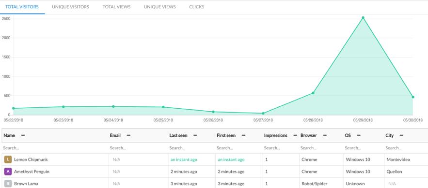 increase user engagement SaaS