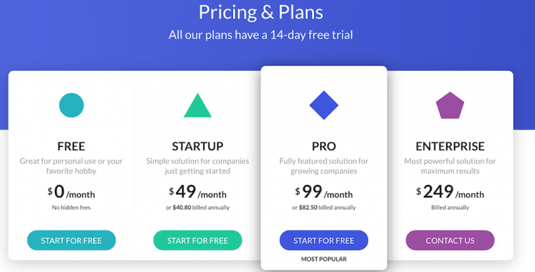 SaaS tiered pricing